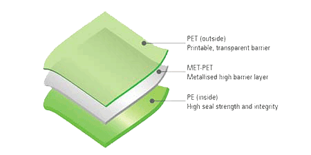 Regular Pouch material structures