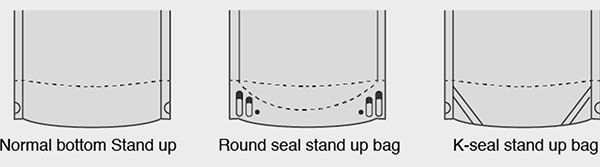 Bottom types of stand-up pouch